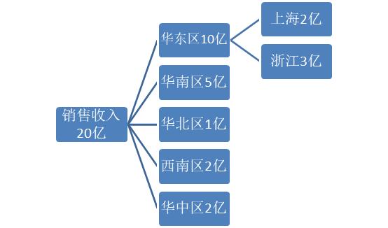 价值树分解方法
