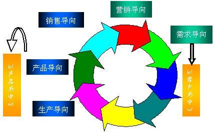 企业绩效管理的发展历史