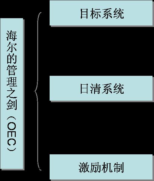 海尔的OEC管理模式