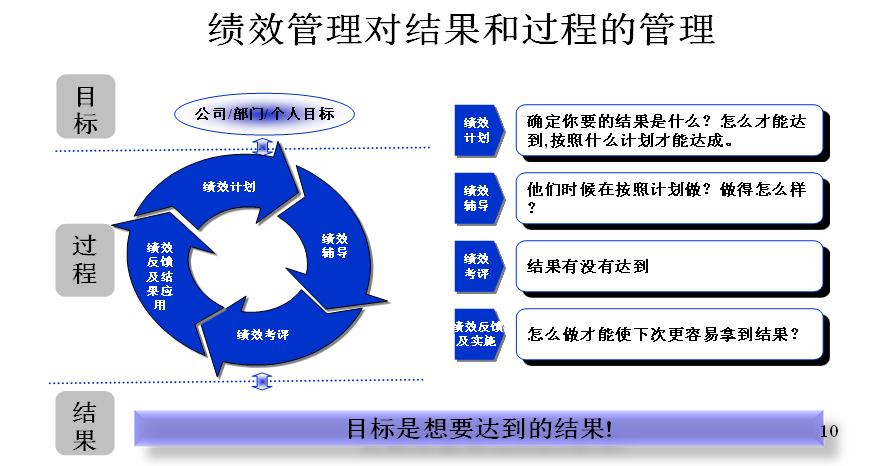 绩效管理过程图