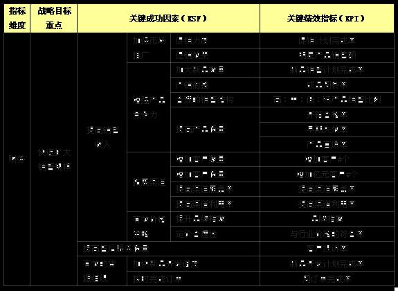 KPI整理表