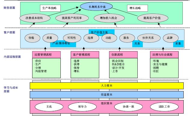 战略地图描述企业战略图