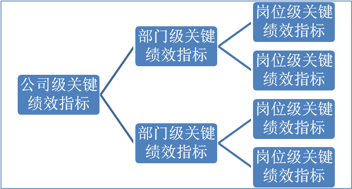 公司关键绩效指标体系图